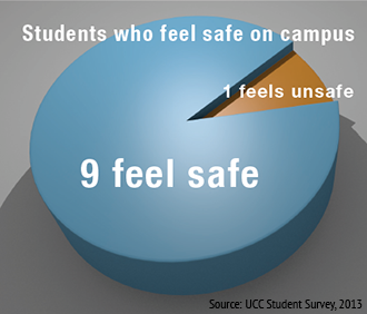 Number of UCC students who feel safe on campus