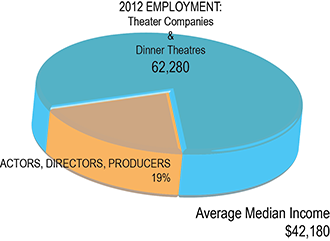 There are ample employment opportunities in theater, apart from acting, directing and producing. The UCC theater department offers a variety of ways to participate in productions.