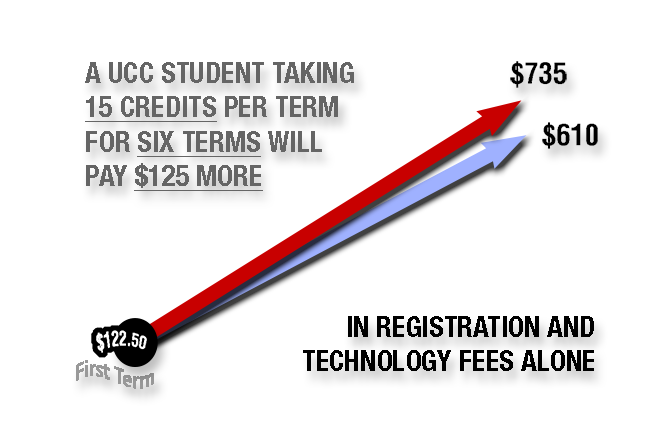 Fees graphic